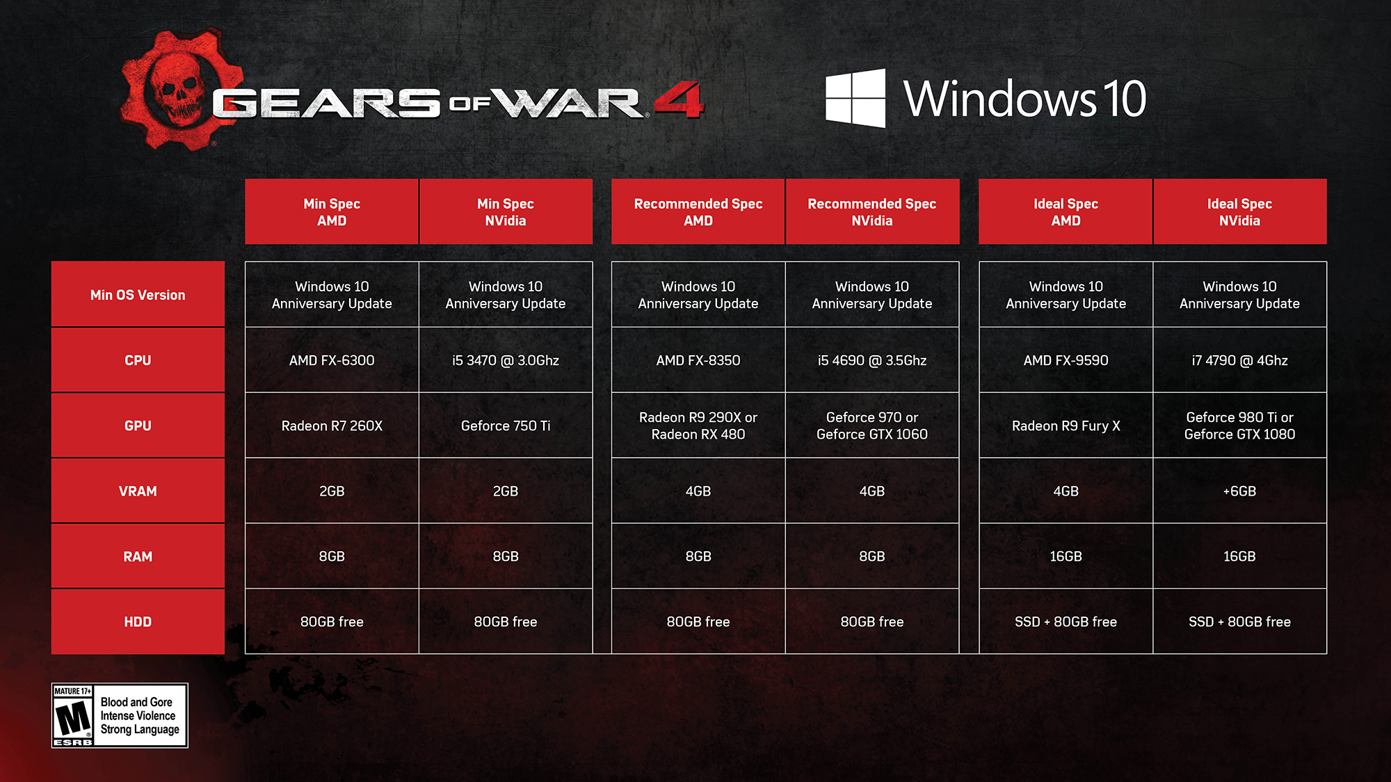 Gears of War 4 PC System Requirements Revealed